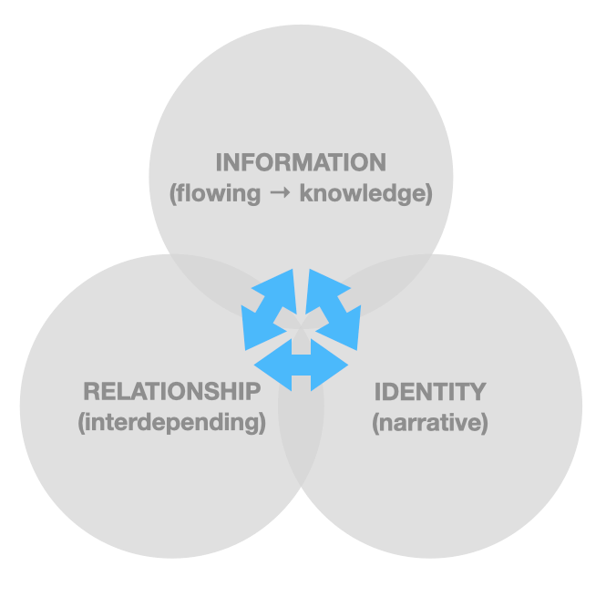 Figure: the triarchy of identity, relationships, and information — reciprocally defining and co-constitutive to the point that it even feels wrong to present them as three distinct circles; after Margaret Wheatley